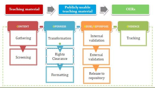 The CORRE (Content, Openness, Reuse and Repurposing, Evidence) workflow model for OER creation