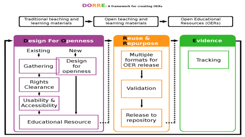 Designing for Openness, Reuse, Repurposing and Evaluation